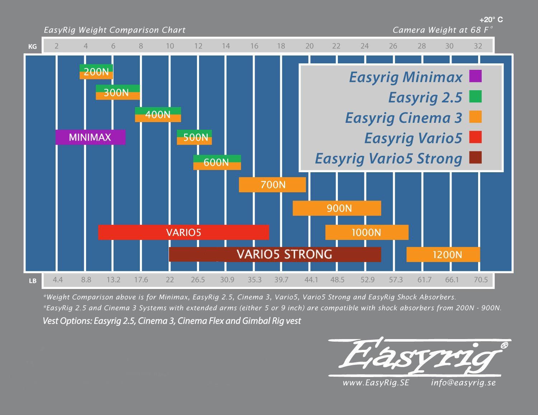 Cuadro de comparación de peso EasyRig